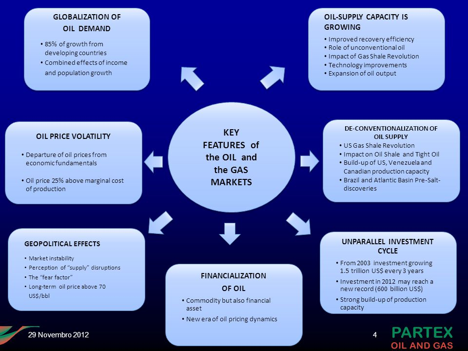 KEY FEATURES of the OIL and the GAS MARKETS