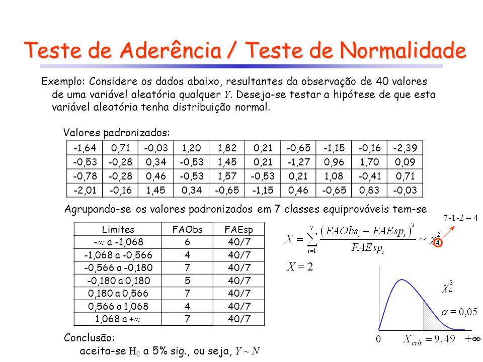 Teste de Aderência / Teste de Normalidade