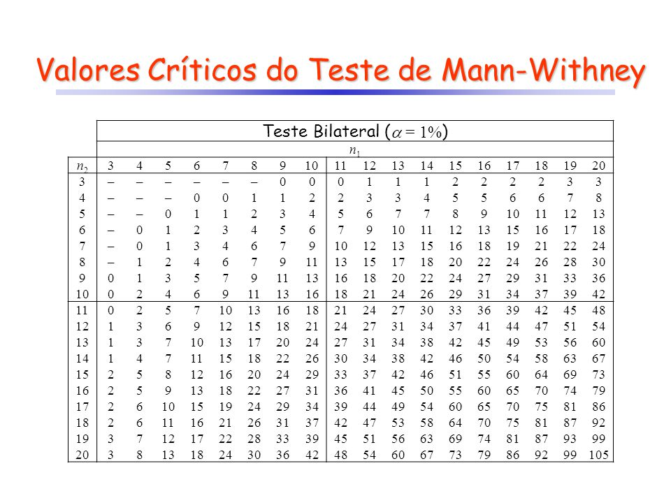 Valores Críticos do Teste de Mann-Withney
