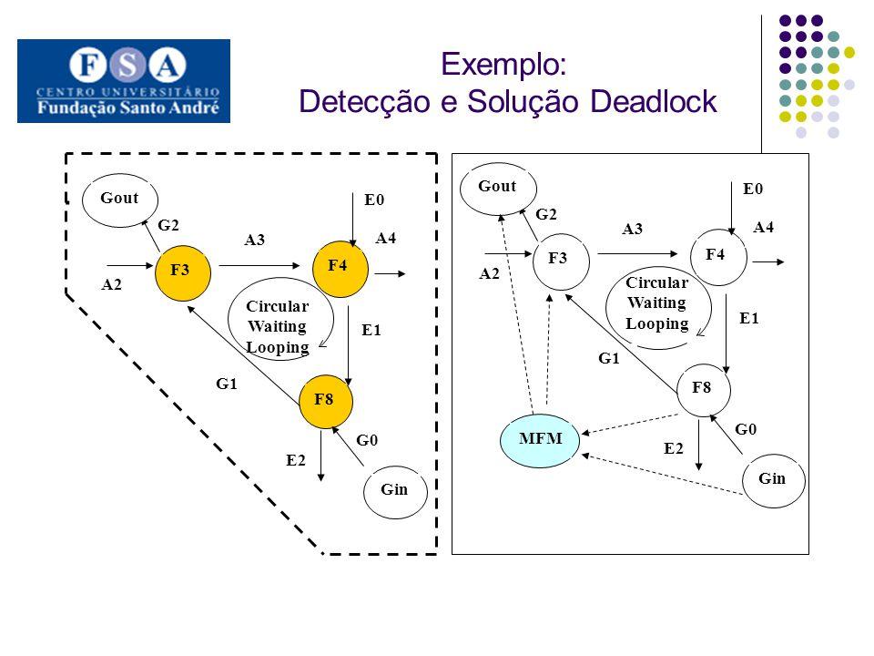 Exemplo: Detecção e Solução Deadlock