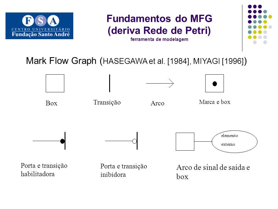 Fundamentos do MFG (deriva Rede de Petri) ferramenta de modelagem