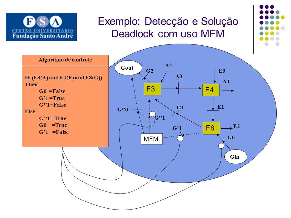 Exemplo: Detecção e Solução Deadlock com uso MFM