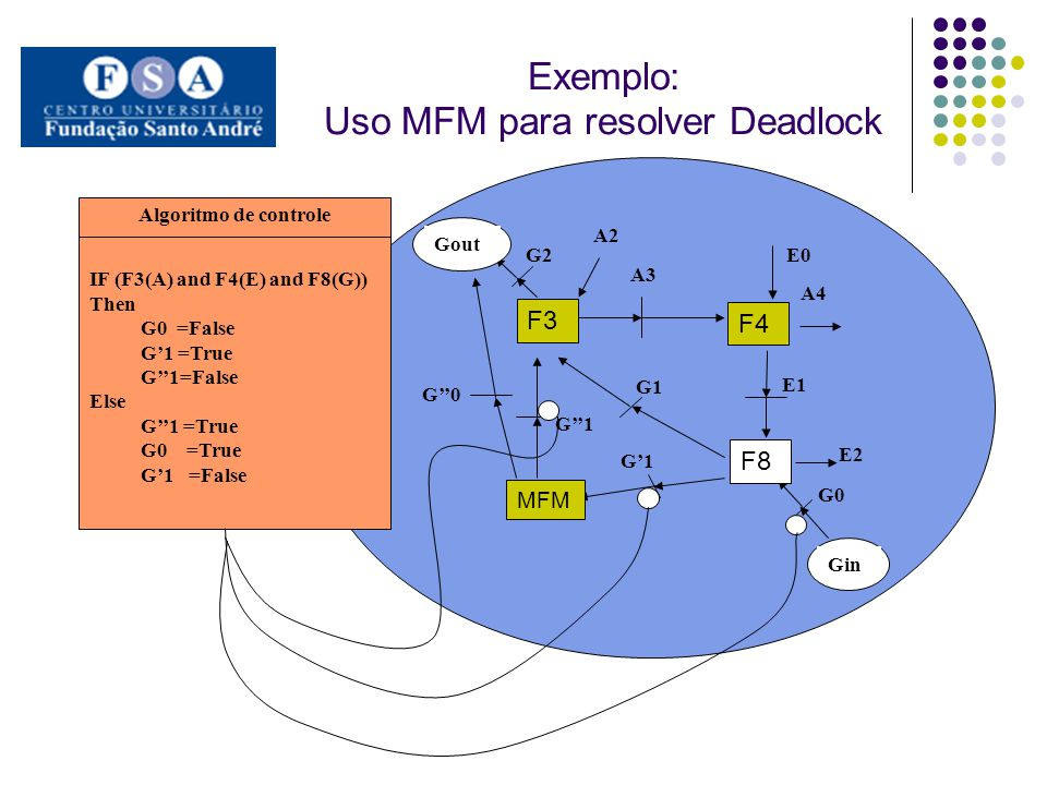 Exemplo: Uso MFM para resolver Deadlock