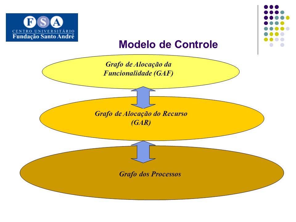 . Modelo de Controle Grafo de Alocação da Funcionalidade (GAF)