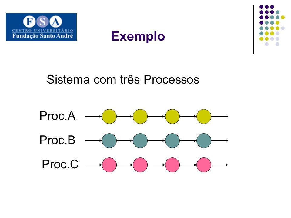 Exemplo Sistema com três Processos Proc.A Proc.B Proc.C