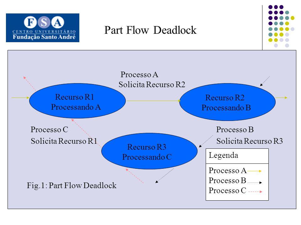 Part Flow Deadlock Recurso R1 Processando A Recurso R3 Processando C