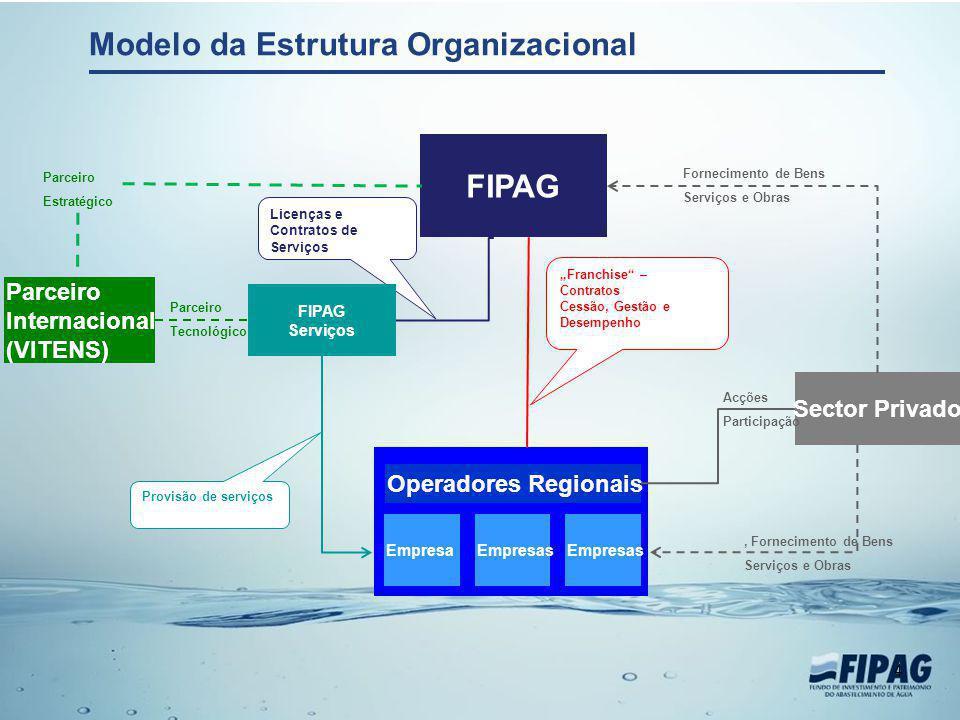 Modelo da Estrutura Organizacional