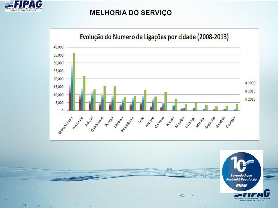 MELHORIA DO SERVIÇO
