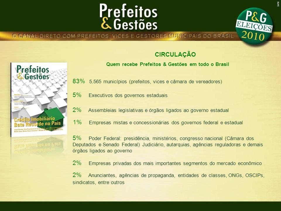83% 5.565 municípios (prefeitos, vices e câmara de vereadores)