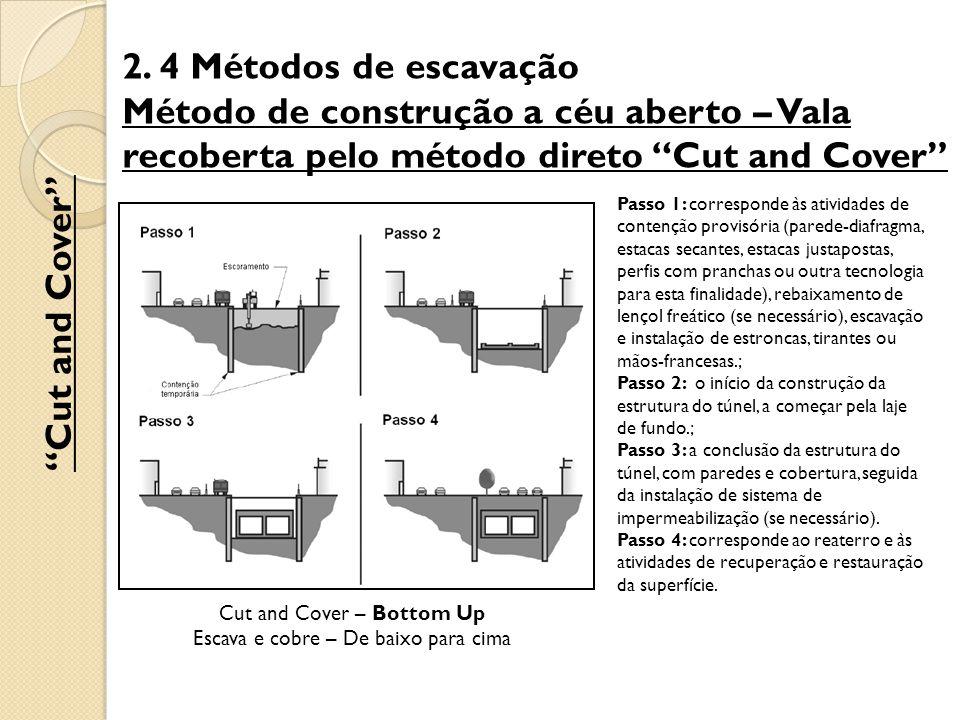 2. 4 Métodos de escavação Método de construção a céu aberto – Vala recoberta pelo método direto Cut and Cover