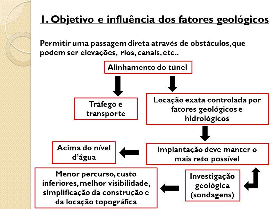 1. Objetivo e influência dos fatores geológicos