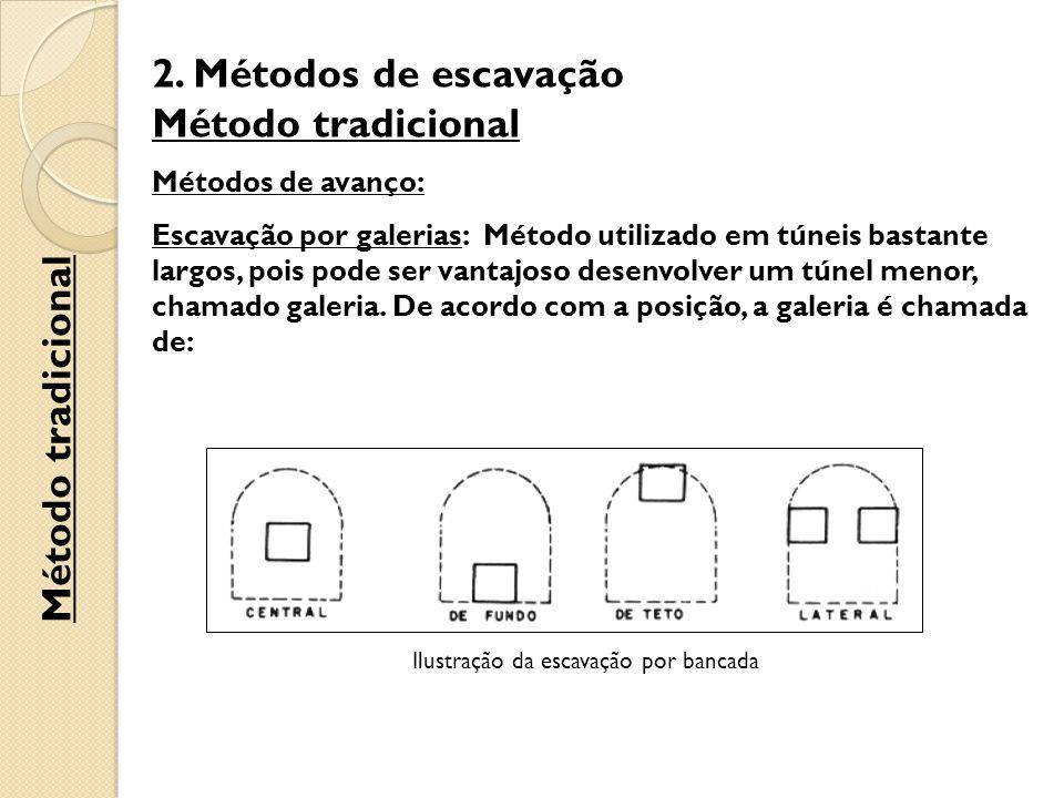 Ilustração da escavação por bancada