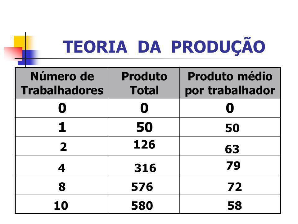 Número de Trabalhadores Produto médio por trabalhador
