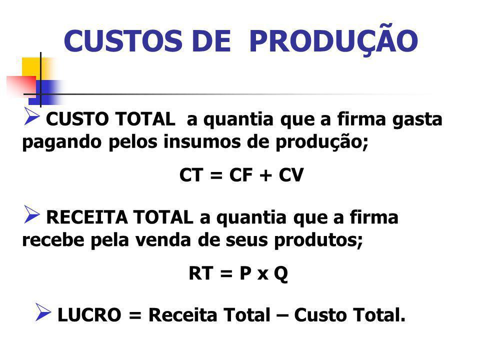 CUSTOS DE PRODUÇÃO CUSTO TOTAL a quantia que a firma gasta pagando pelos insumos de produção; CT = CF + CV.