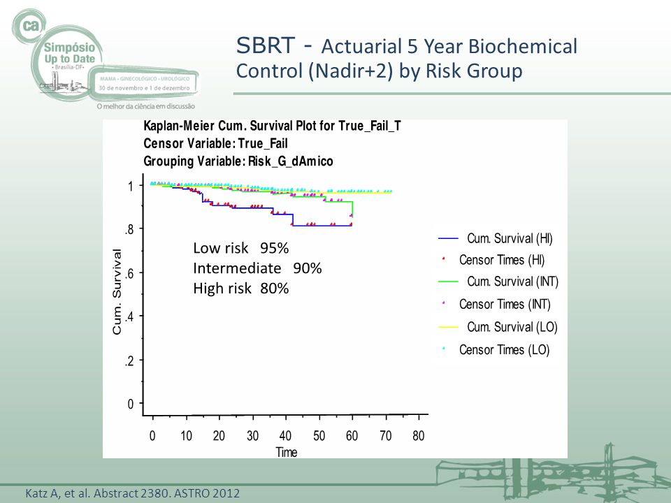 SBRT - Actuarial 5 Year Biochemical Control (Nadir+2) by Risk Group