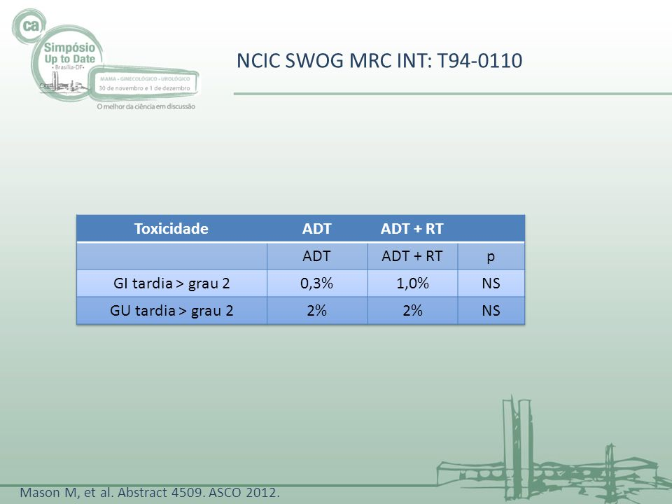 NCIC SWOG MRC INT: T94-0110 Toxicidade ADT ADT + RT p