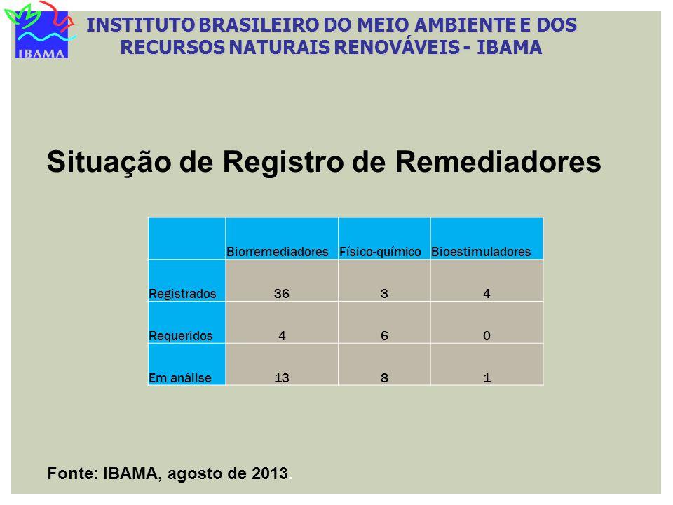 Situação de Registro de Remediadores