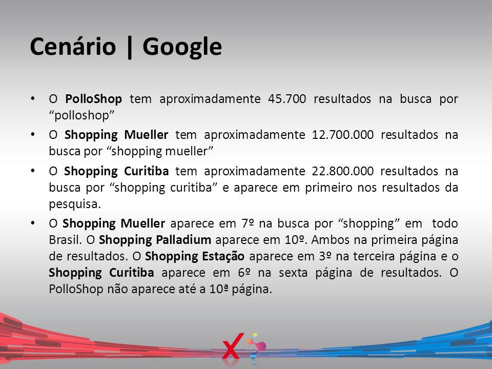 Cenário | Google O PolloShop tem aproximadamente 45.700 resultados na busca por polloshop