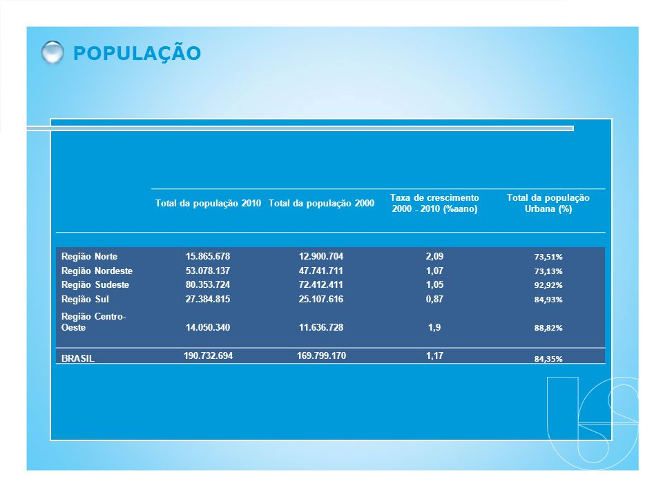 Taxa de crescimento 2000 - 2010 (%aano) Total da população Urbana (%)