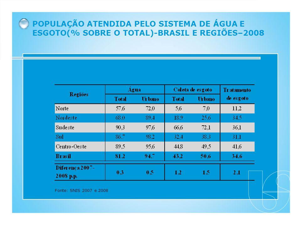 POPULAÇÃO ATENDIDA PELO SISTEMA DE ÁGUA E ESGOTO(% SOBRE O TOTAL)-BRASIL E REGIÕES–2008