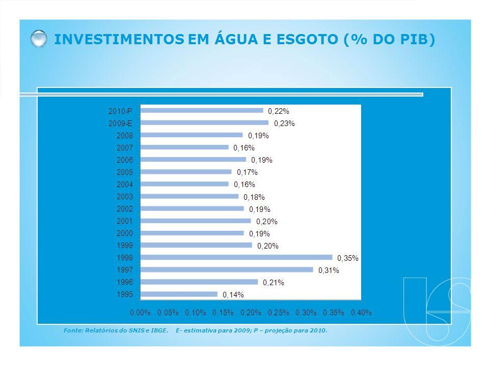 INVESTIMENTOS EM ÁGUA E ESGOTO (% DO PIB)