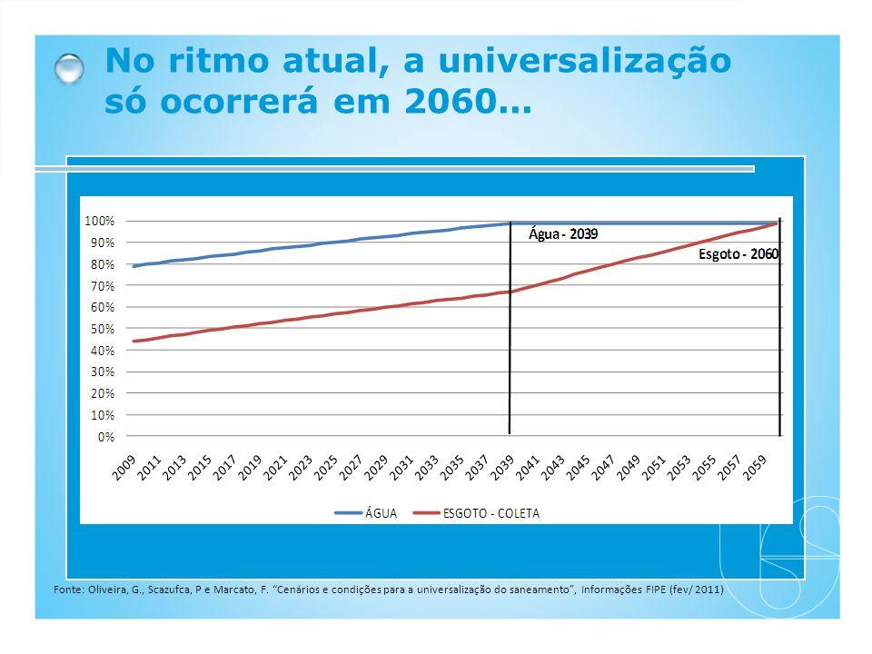 No ritmo atual, a universalização só ocorrerá em 2060...