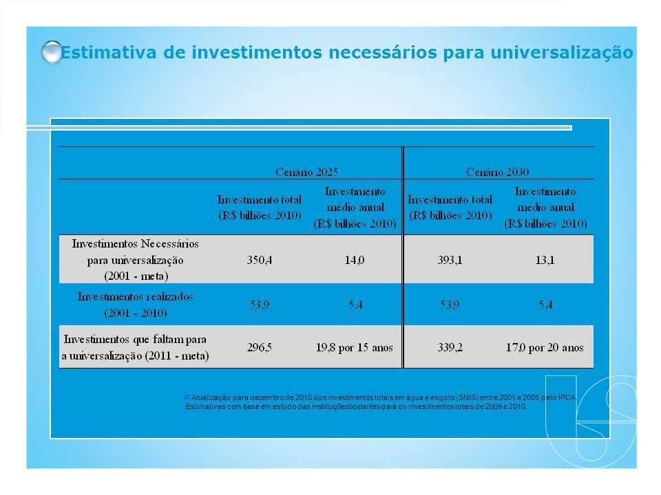 Estimativa de investimentos necessários para universalização