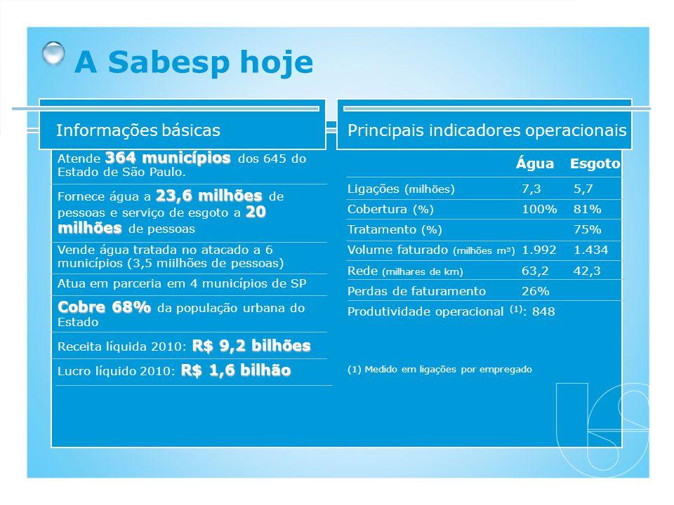 A Sabesp hoje Informações básicas Principais indicadores operacionais