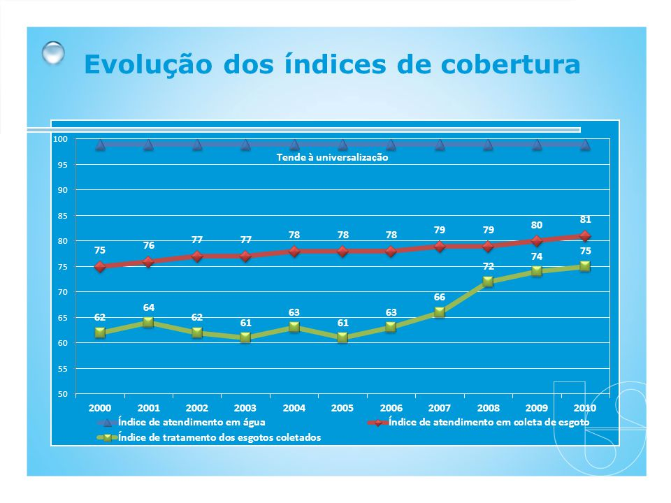 Evolução dos índices de cobertura
