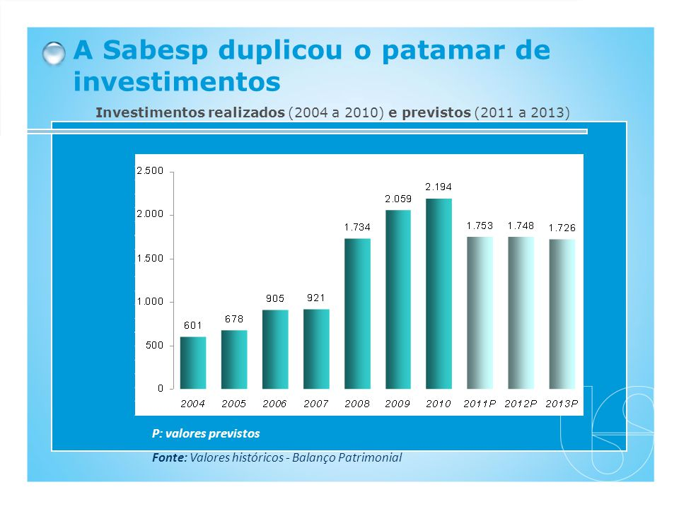 Investimentos realizados (2004 a 2010) e previstos (2011 a 2013)