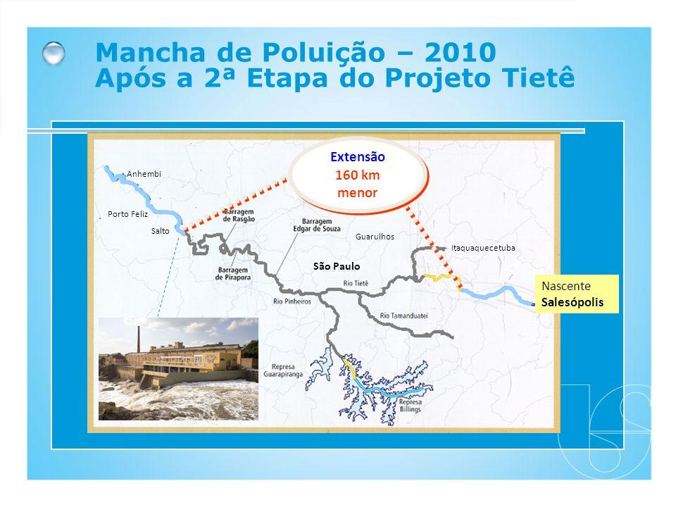 Mancha de Poluição – 2010 Após a 2ª Etapa do Projeto Tietê