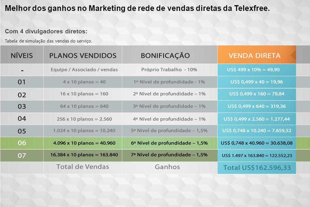 Melhor dos ganhos no Marketing de rede de vendas diretas da Telexfree.