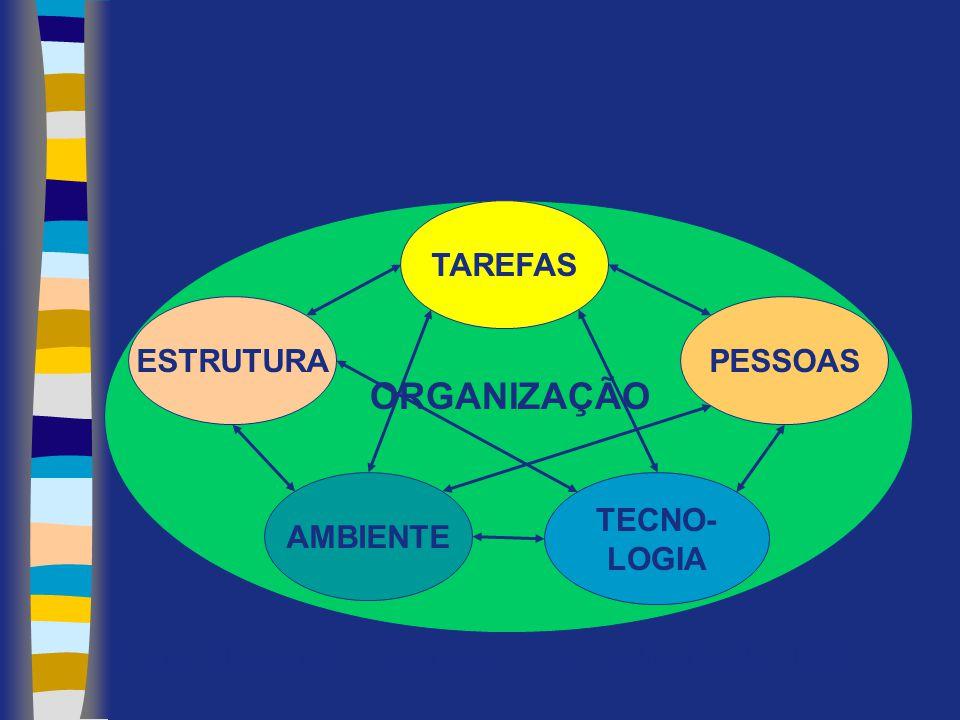 ORGANIZAÇÃO TAREFAS PESSOAS TECNO-LOGIA AMBIENTE ESTRUTURA