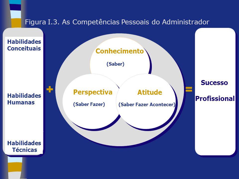 + = Figura I.3. As Competências Pessoais do Administrador Conhecimento
