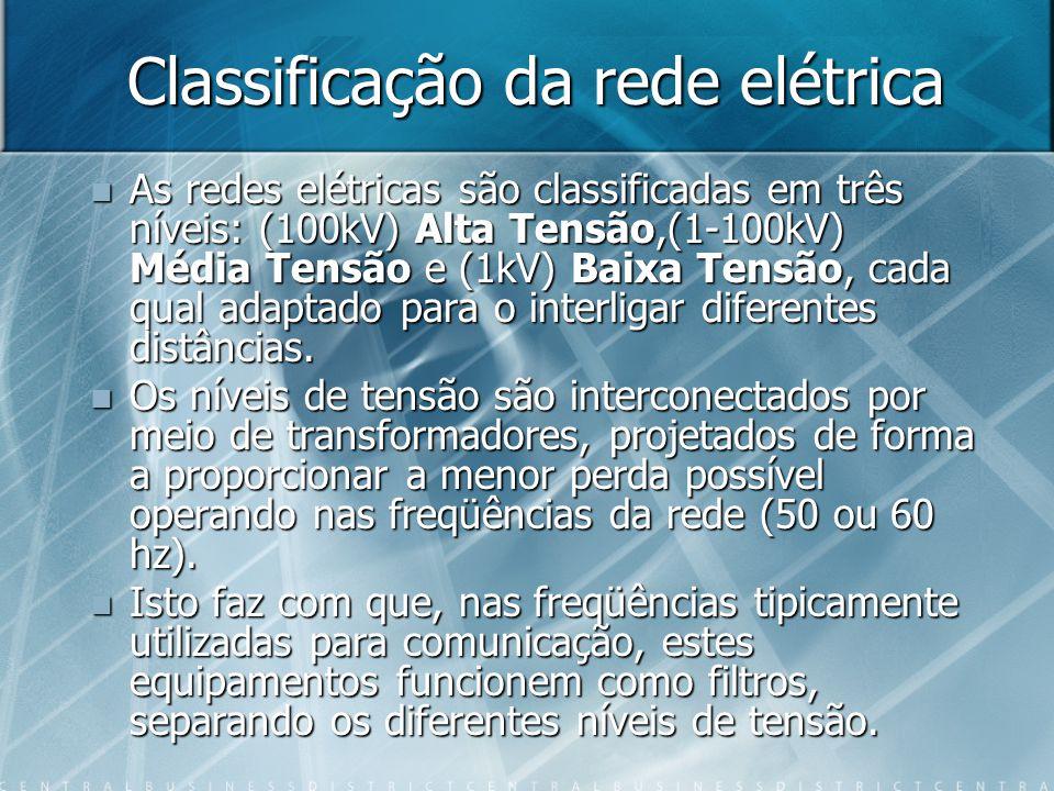 Classificação da rede elétrica
