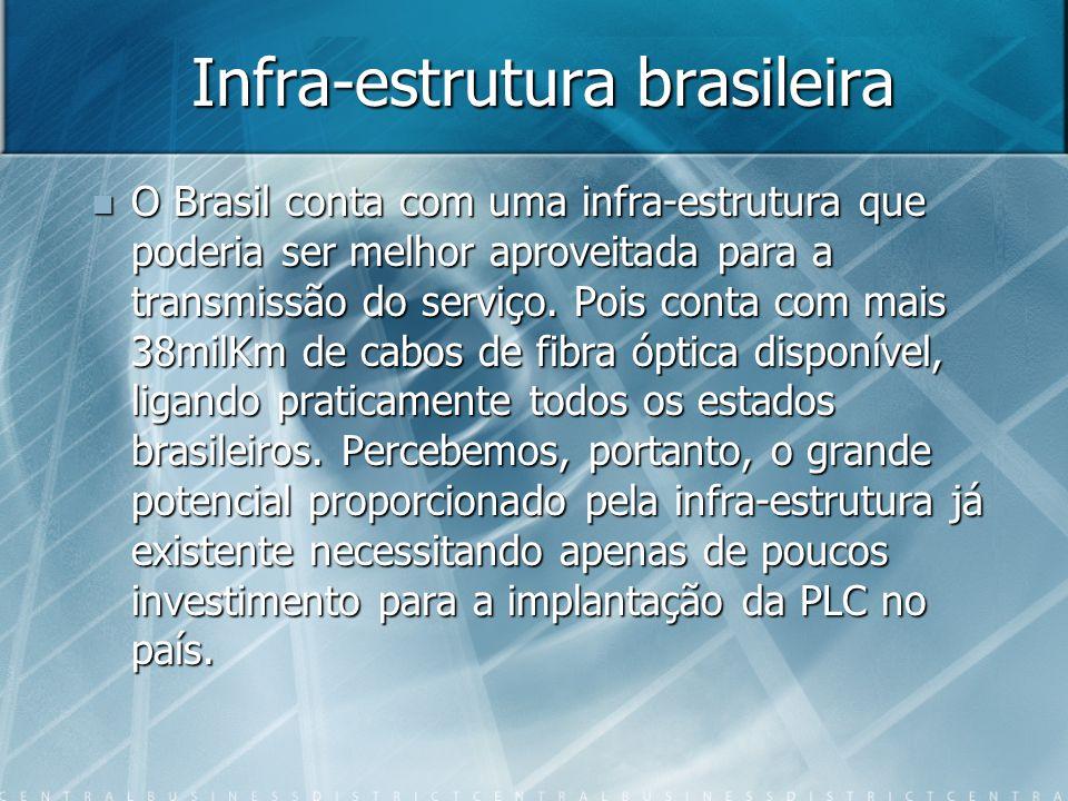 Infra-estrutura brasileira