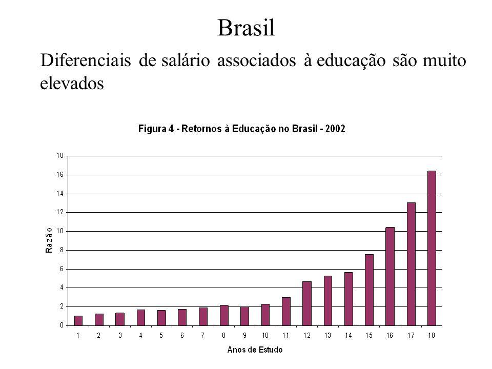 Brasil Diferenciais de salário associados à educação são muito elevados