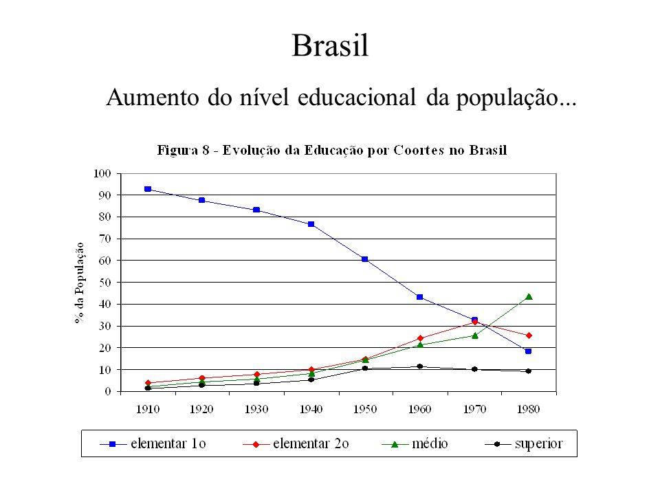 Brasil Aumento do nível educacional da população...