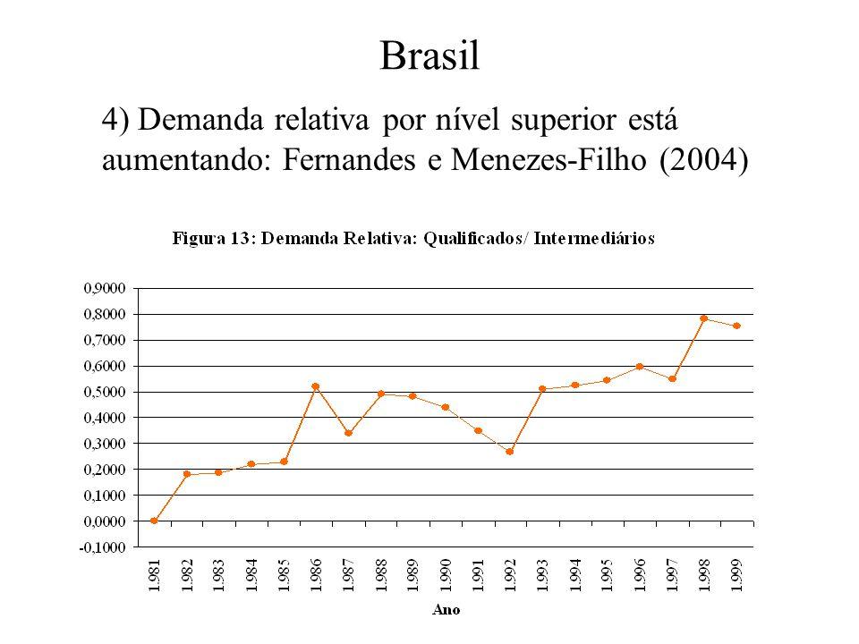 Brasil 4) Demanda relativa por nível superior está aumentando: Fernandes e Menezes-Filho (2004)
