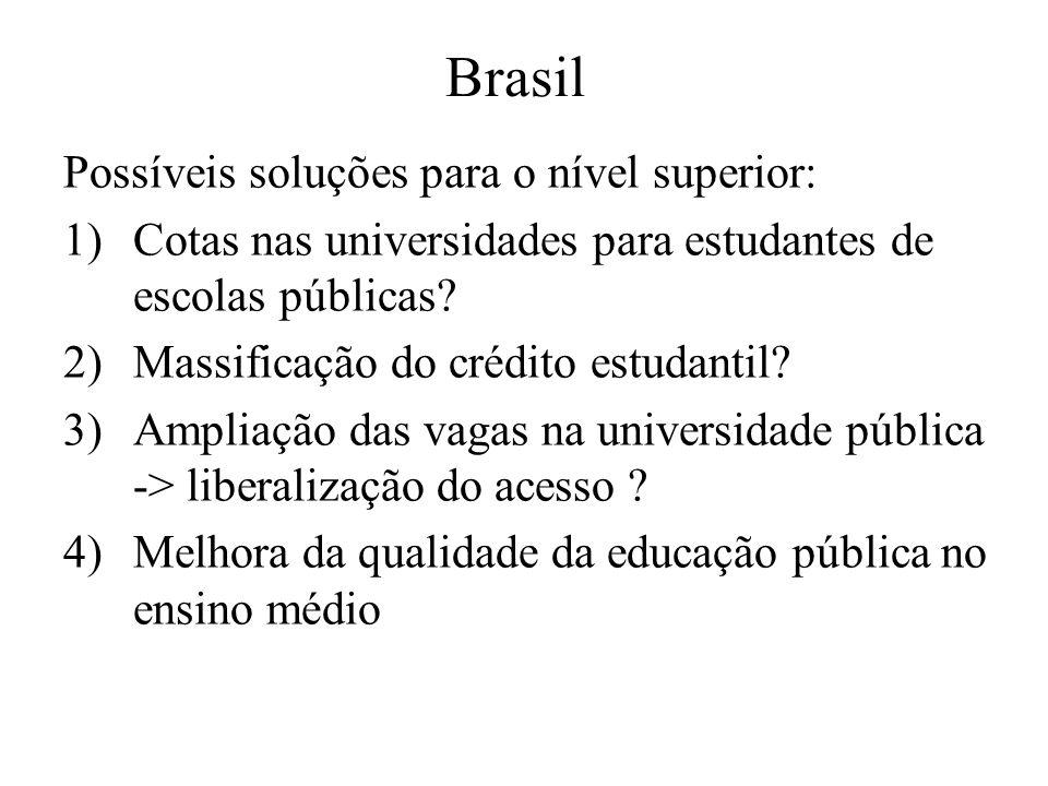 Brasil Possíveis soluções para o nível superior: