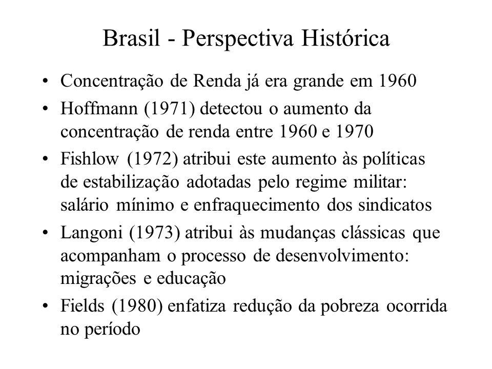 Brasil - Perspectiva Histórica