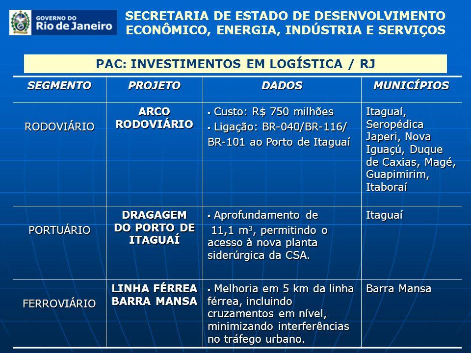 PAC: INVESTIMENTOS EM LOGÍSTICA / RJ