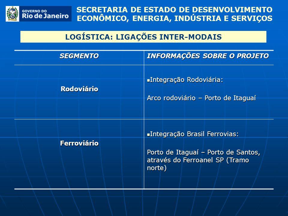 LOGÍSTICA: LIGAÇÕES INTER-MODAIS