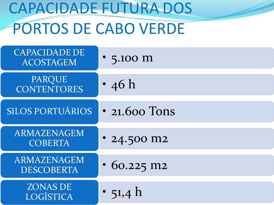 CAPACIDADE FUTURA DOS PORTOS DE CABO VERDE