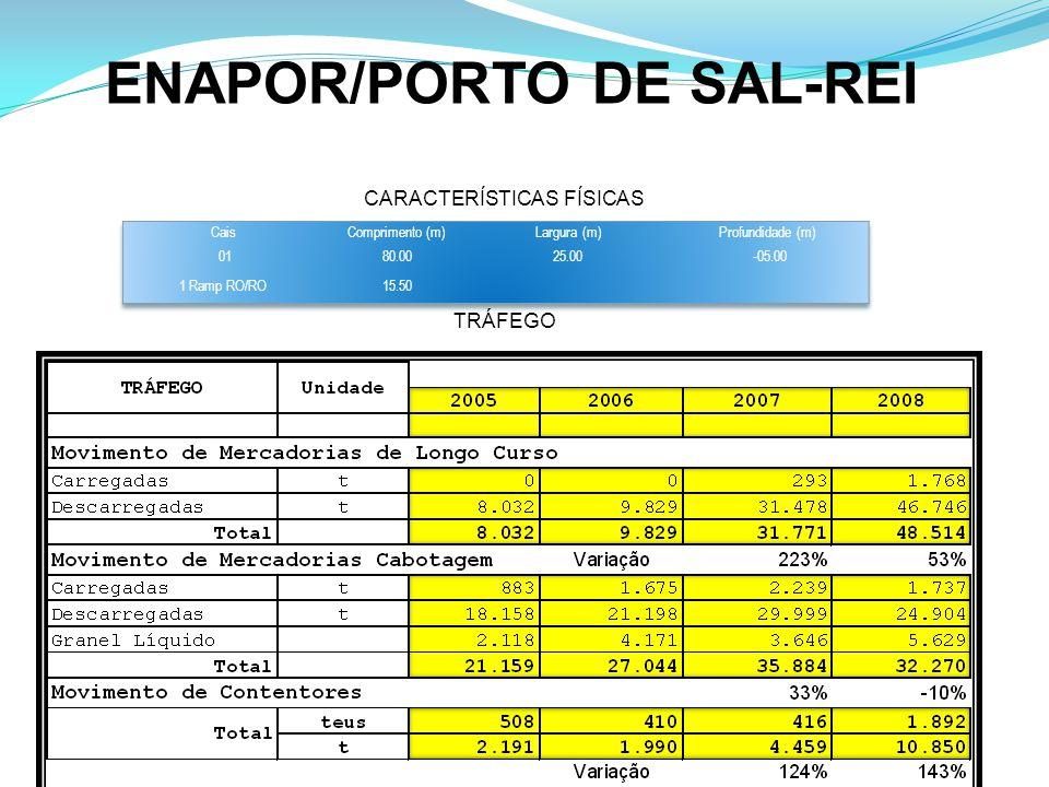 ENAPOR/PORTO DE SAL-REI