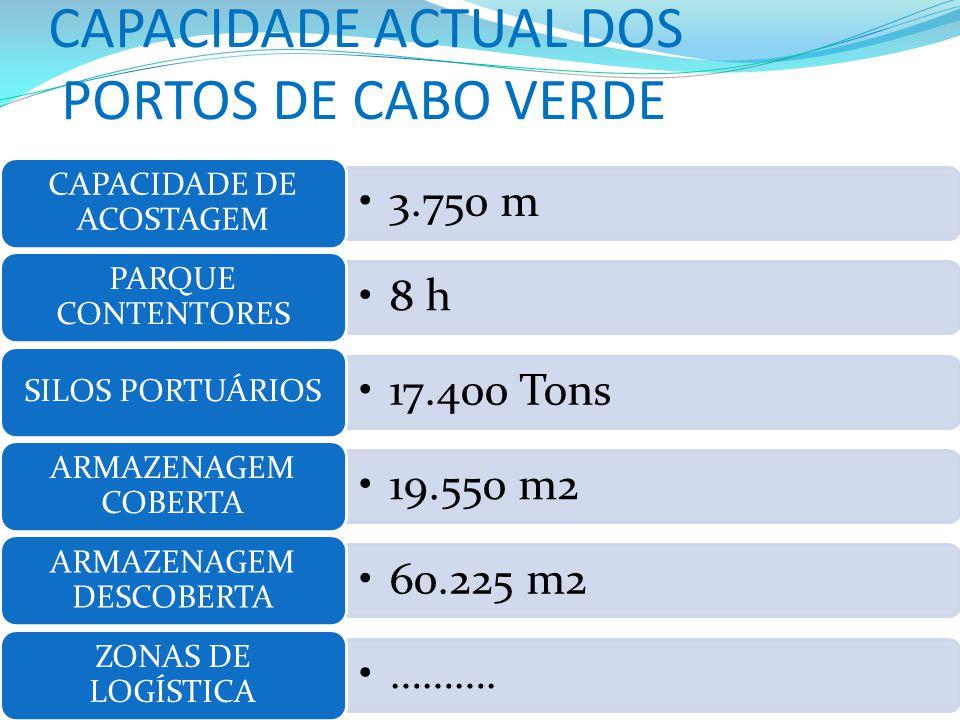 CAPACIDADE ACTUAL DOS PORTOS DE CABO VERDE