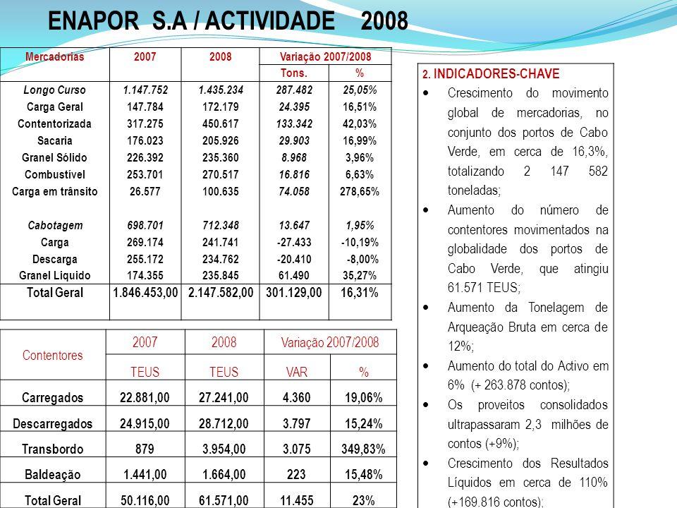 ENAPOR S.A / ACTIVIDADE 2008 Mercadorias. 2007. 2008. Variação 2007/2008. Tons. % Longo Curso.