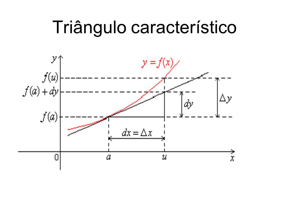 Triângulo característico