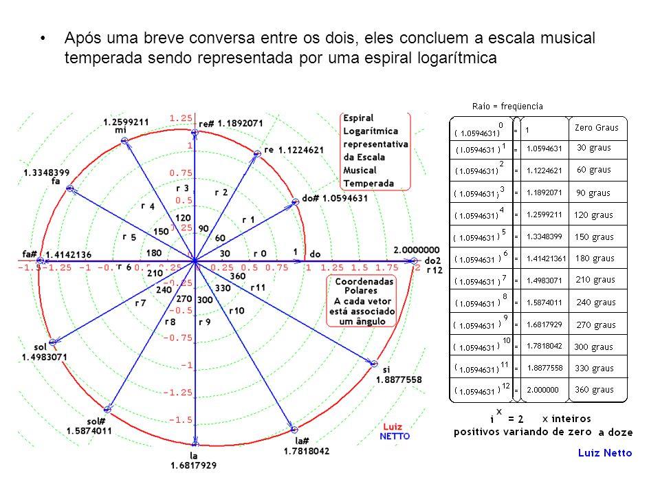 Após uma breve conversa entre os dois, eles concluem a escala musical temperada sendo representada por uma espiral logarítmica