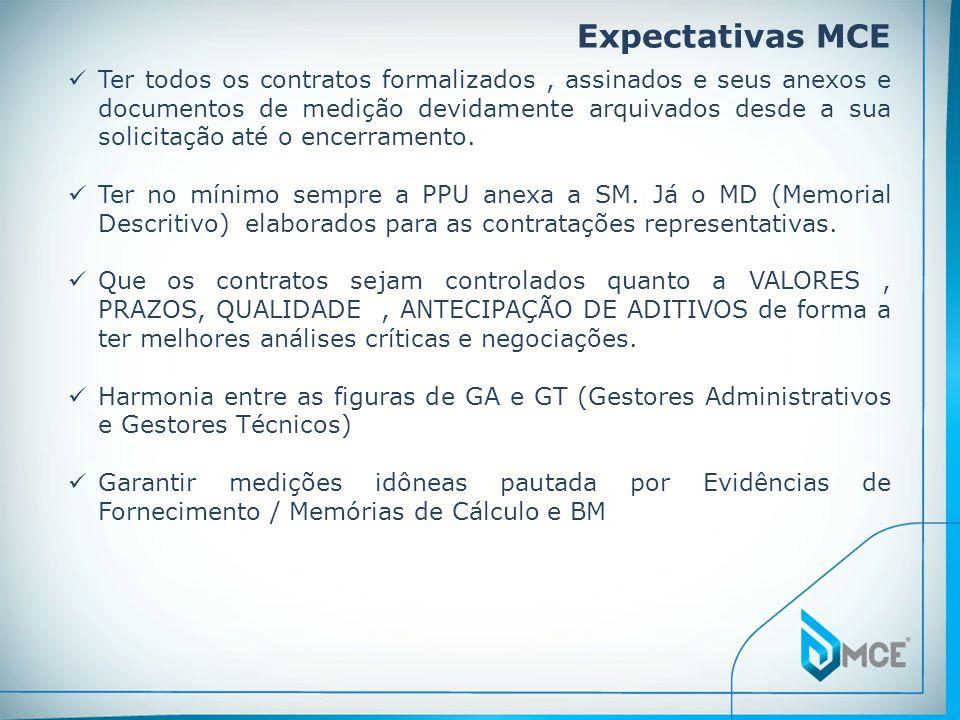 Expectativas MCE